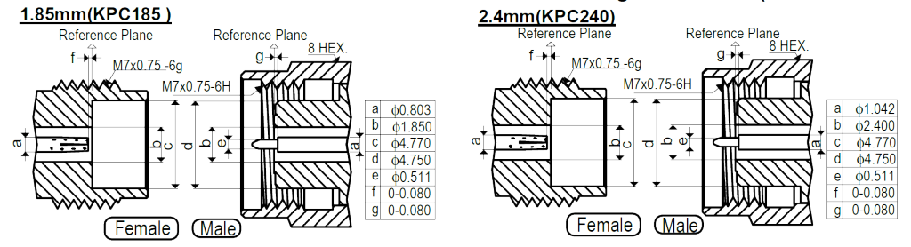 KMCO connector interface mating dimensions (all dimensions are in millimeters)