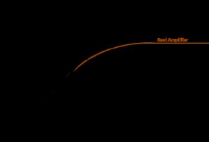 gain of an amplifier